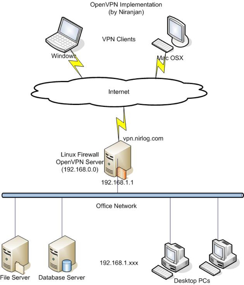 Point to point vpn cisco