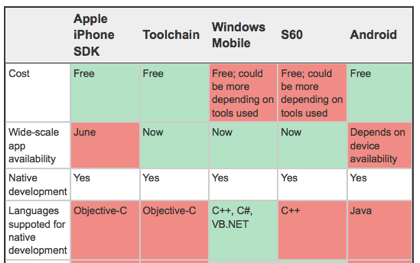 Iphone-Sdk-Compare